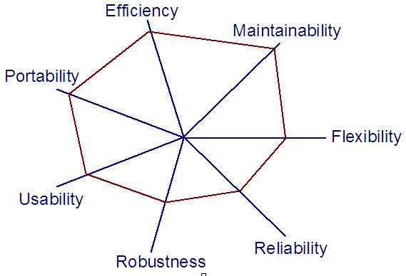 Software testing genius all these attributes along with their scales of measurement are described below 1 efficiency efficiency is related to cost efficiency is generally one ccuart Choice Image