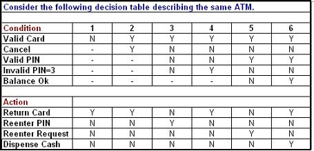 how to draw state transition diagram istqb