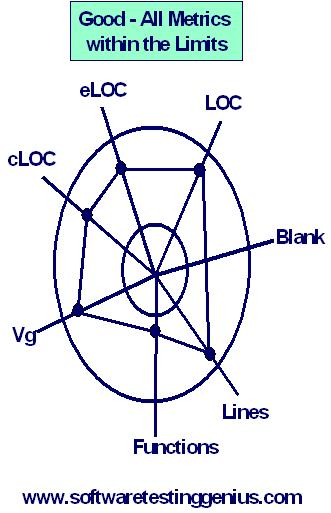 Kiviat charts the best black box graphical tool for problem on the contrary the following bad ccuart Choice Image