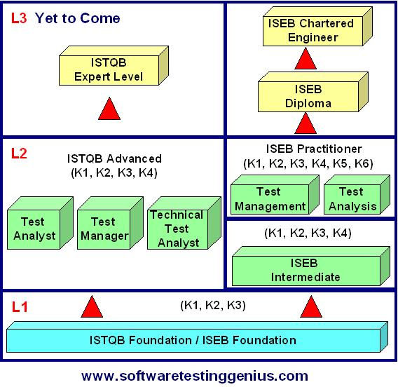Software Testing Certification  spacer