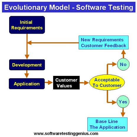 waterfall model in software engineering pdf
