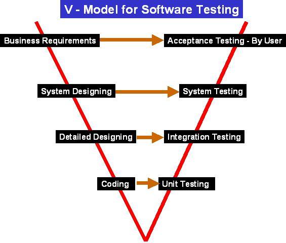 Software testing genius ccuart Gallery