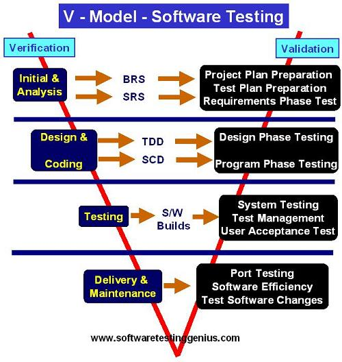 Software Development Models At A Glance
