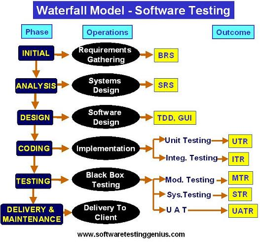 Software development models at a glance for Waterfall design pros and cons
