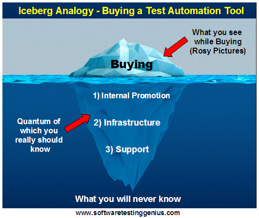 Iceberg Analogy