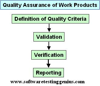Quality assurance comprises following four activities