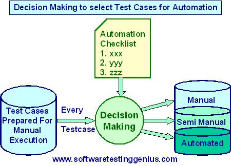 The process of deciding what to automate?