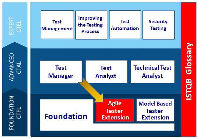 Software Testing Genius