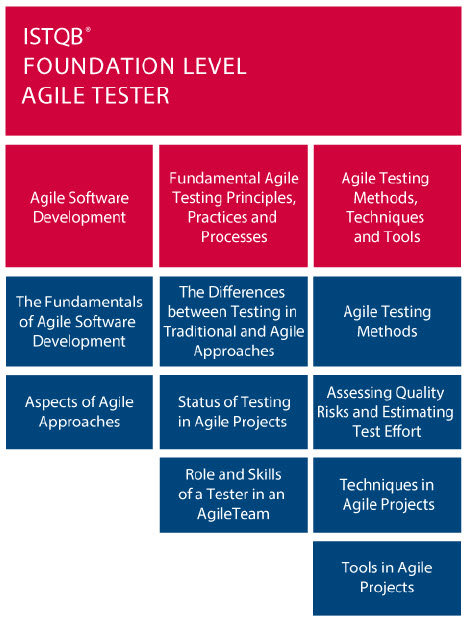AgileTesting