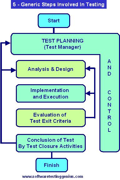 role of 3types of istqb advanced certified experts in a