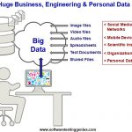 Huge Business, Engineering & Personal Data.