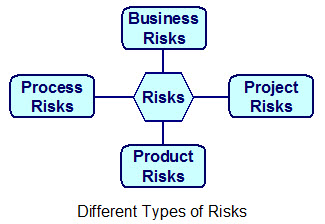 Type of Risks