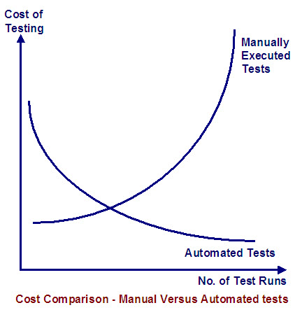 Cost Comparison manual v/s automated tests