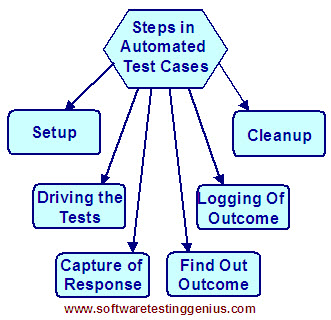 Typical structure of an automated test case