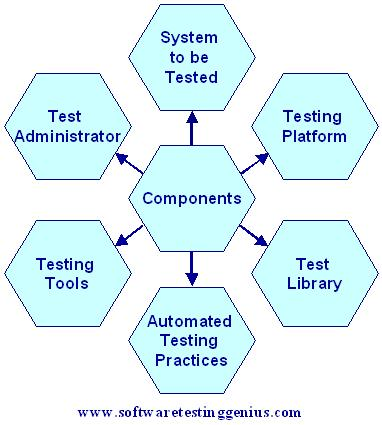 Components of a typical test automation framework