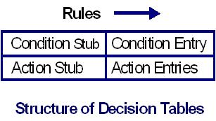 Structure of decision table
