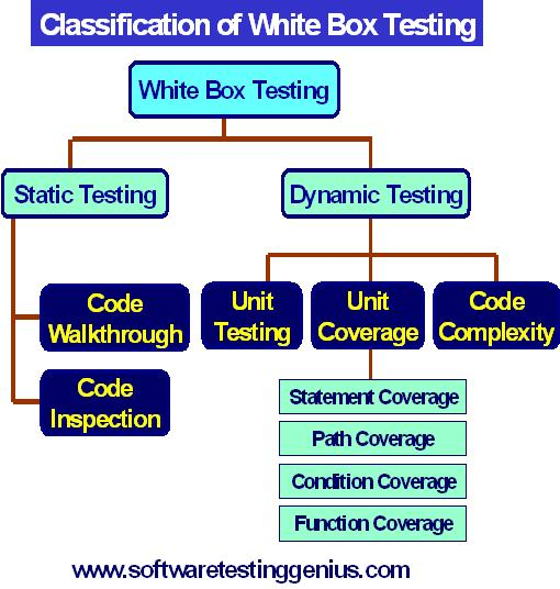 Classification of White Box Testing
