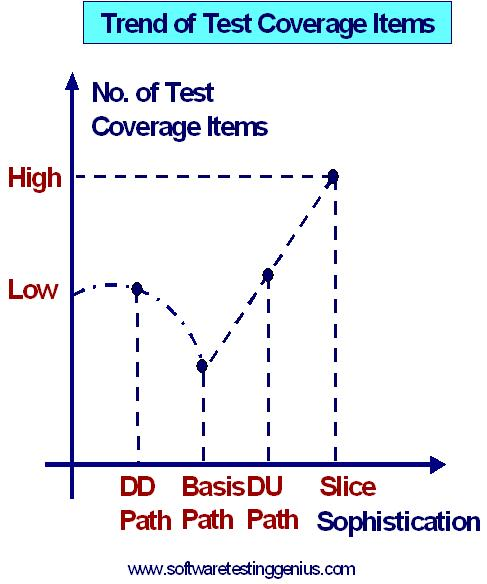 Trends of test coverage items