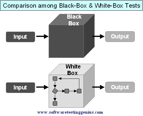 Enjoyable Black Box Diagram Basic Electronics Wiring Diagram Wiring Cloud Funidienstapotheekhoekschewaardnl
