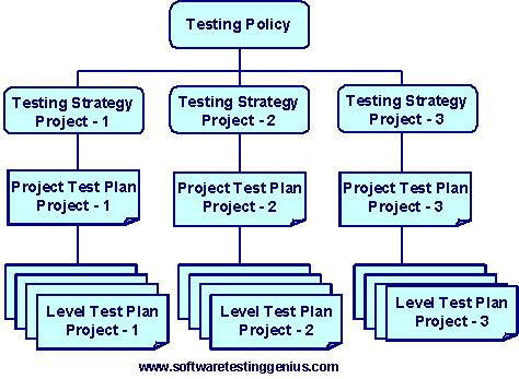Basic model for test management by the test managers