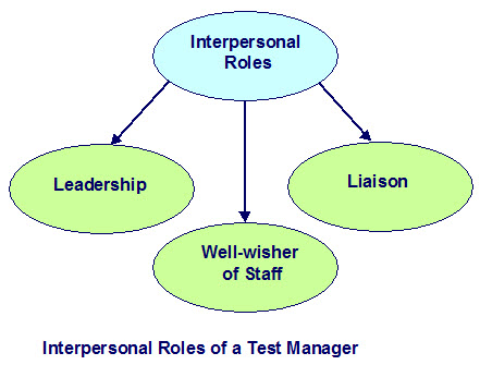 Interpersonal role that a test manager