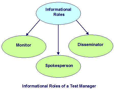 Informational Roles of a Test Manager: