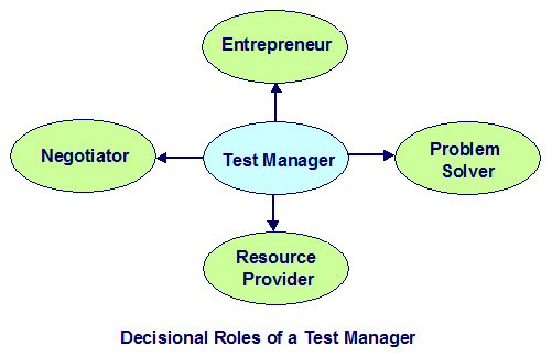 Decisional Roles of Test a Manager: