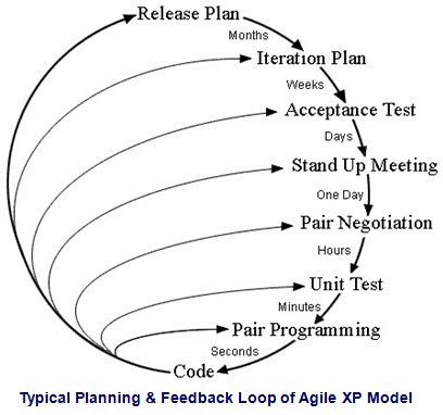 A typical model of planning & feedback loop for XP