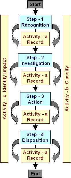 Activities and different steps according to the IEEE 1044-1993 classification process.