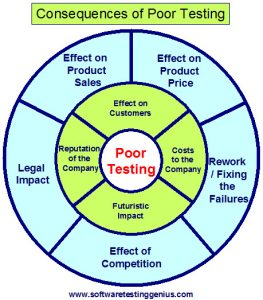 Consequences of Poor Testing