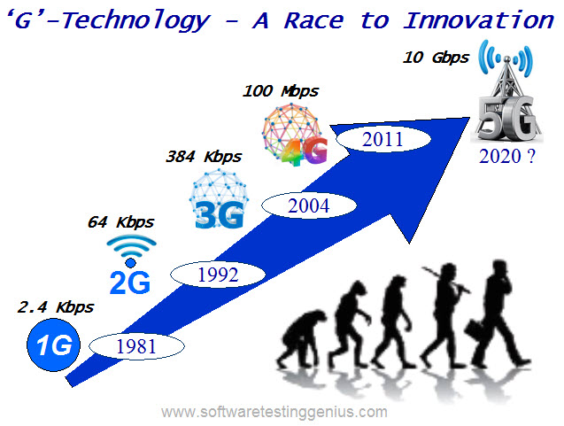 Evolution of G-Technology-1G to 5G