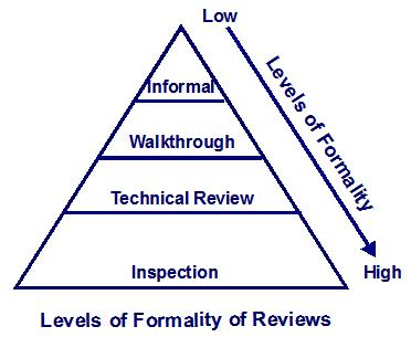 Different levels of formality by review type