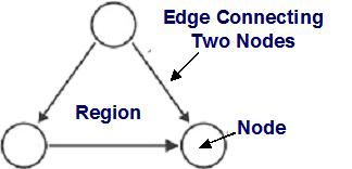 The closed area contained within a collection of nodes and edges