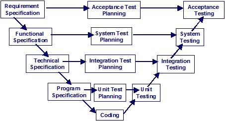 V-Model (Sequential Development Model)