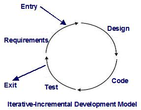 Iterative-Incremental Development Model