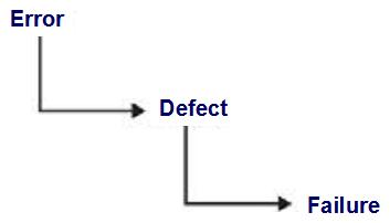 An error (or mistake) leads to a defect