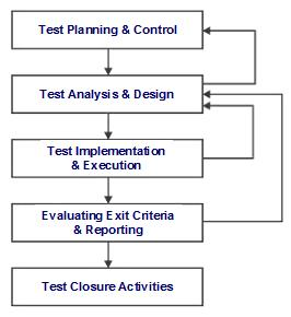 Elements of fundamental test process
