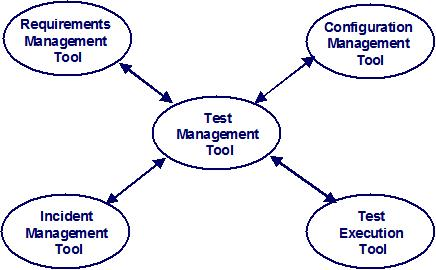 how a test management tool is the hub of a set of integrated test tools.