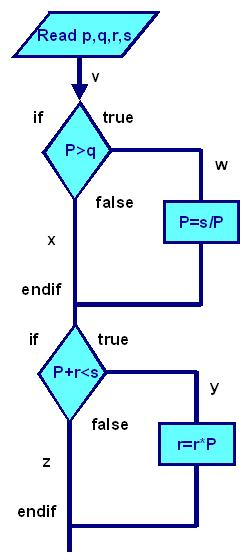 What is the MINIMUM combination of paths required to provide full statement coverage?