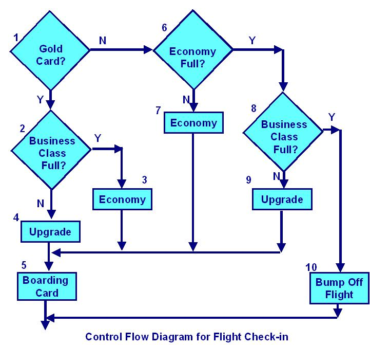 Control Flow Diagram for Flight check-in.