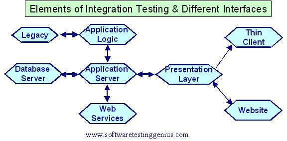 Elements of Integration testing
