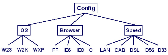 the classification tree for these configuration options
