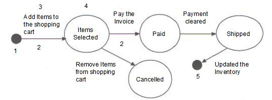 online shopping cart state transition diagram.