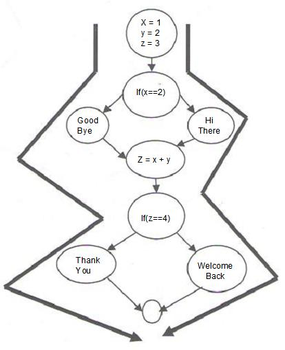 One of the ways to find that number is to draw a flow chart as follows;