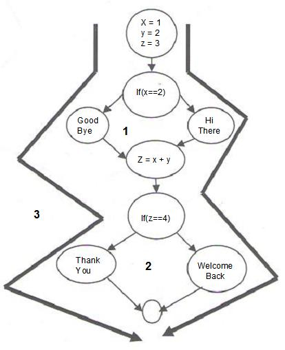 Calculate the regions of the flow chart (area enclosed by lines is a region).
