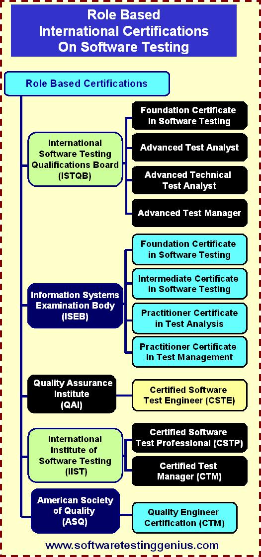 Role Based certifications