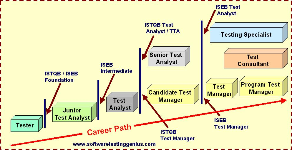 "Career Roadmap for our journey from ""Tester"" to a ""Specialist"""