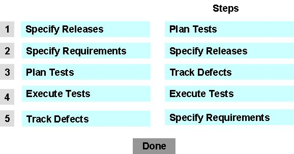 Place the test management process steps in the correct order
