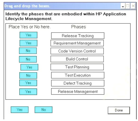 The phases that are embodied within HP Application Lifecycle Management.