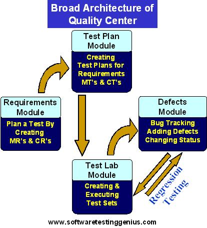 Quality Center into following four Modules or phases.